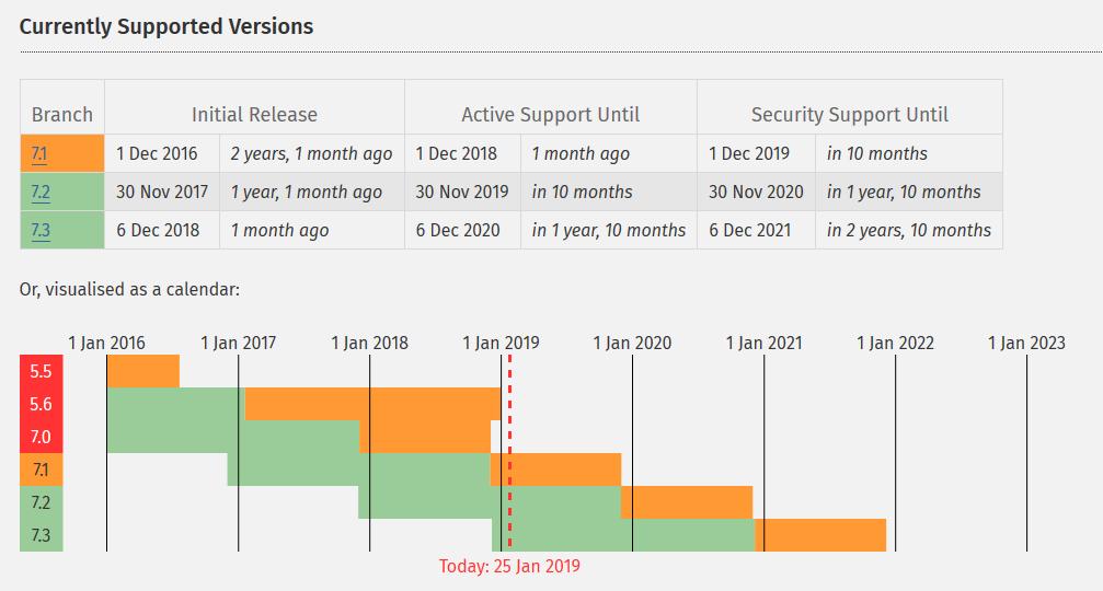 Wordpress Menyarankan Untuk Menggunakan PHP Versi Terbaru 7