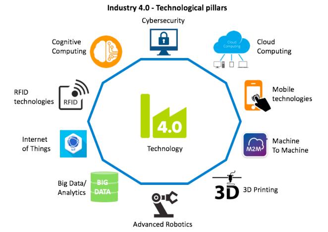 Revolusi Bisnis di Era Industri 4.0 5